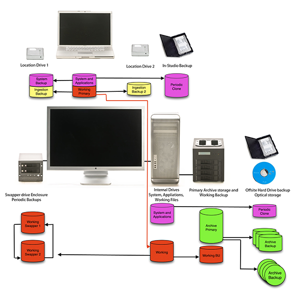 Laptop Desktop backup arrangement