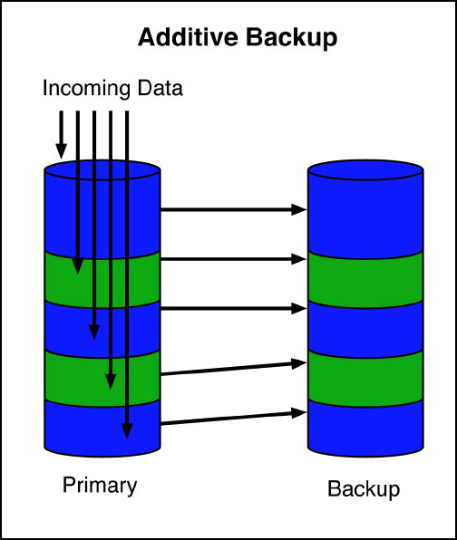 additive backups