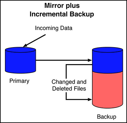 Mirror Plus Incremental