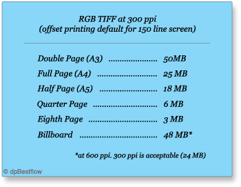 TIFF print size to file size